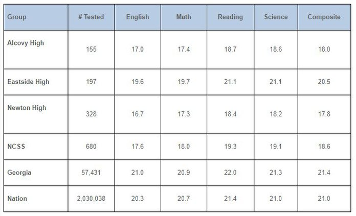 NCSS ACT Scores