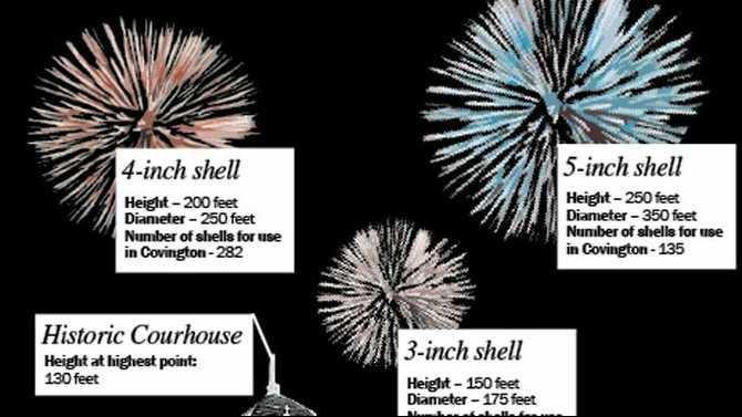 cov fireworks pdf