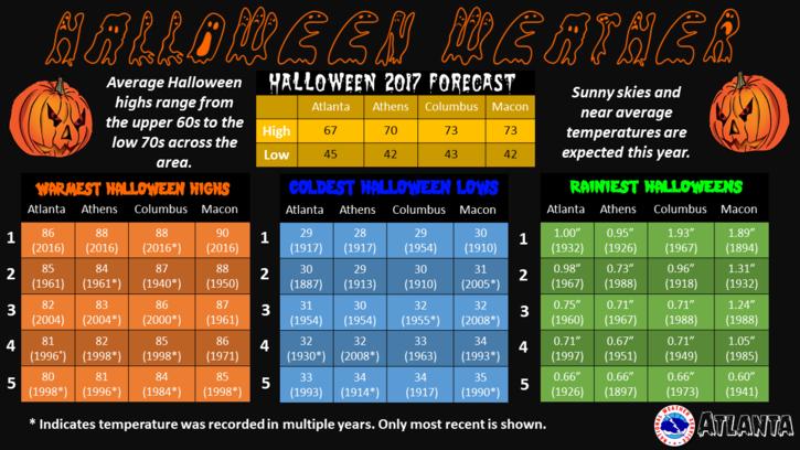 Halloween Climatology