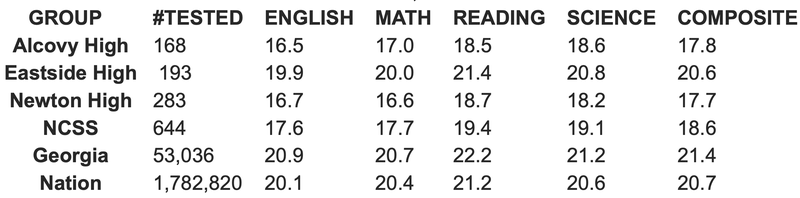 2019 act results