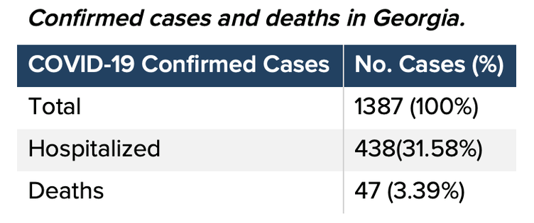 COVID-19 cases/hospitalizations/deaths in Georgia as of 7p.m. Wednesday, March 25, 2020