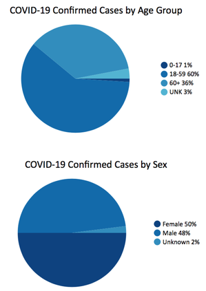 COVID-19 cases by age/gender in Georgia as of 7p.m. Wednesday, March 25, 2020